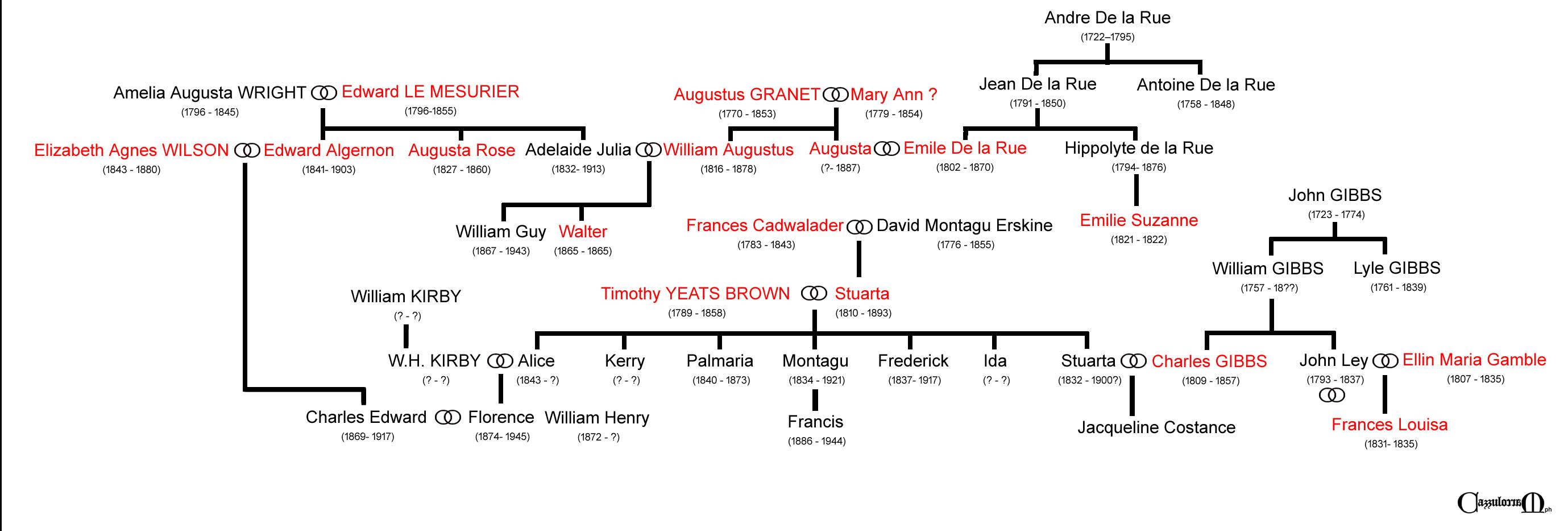 """I componenti di alcuni amici """"genovesi"""" di Charles Dickens e le loro relazioni parentali"""